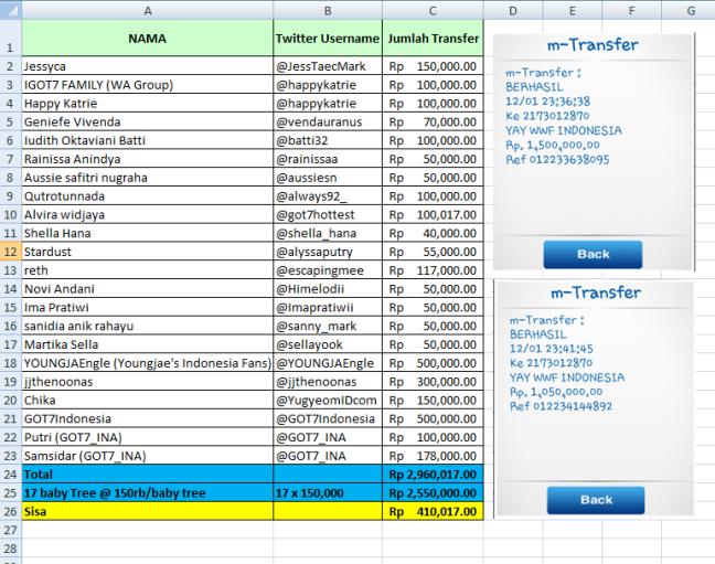 List Of Donaturs